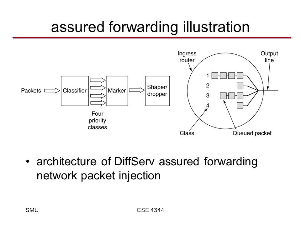 SMUCSE 4344 assured forwarding illustration architecture of DiffServ assured forwarding network packet injection