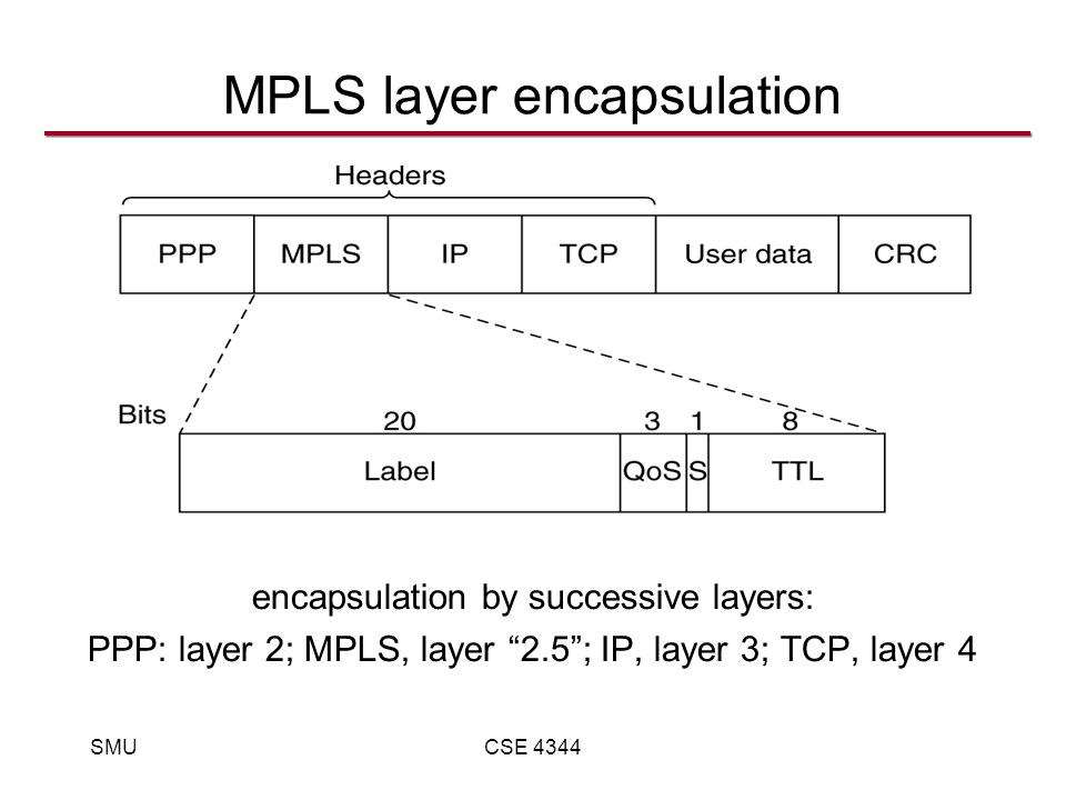 SMUCSE 4344 MPLS layer encapsulation encapsulation by successive layers: PPP: layer 2; MPLS, layer 2.5 ; IP, layer 3; TCP, layer 4