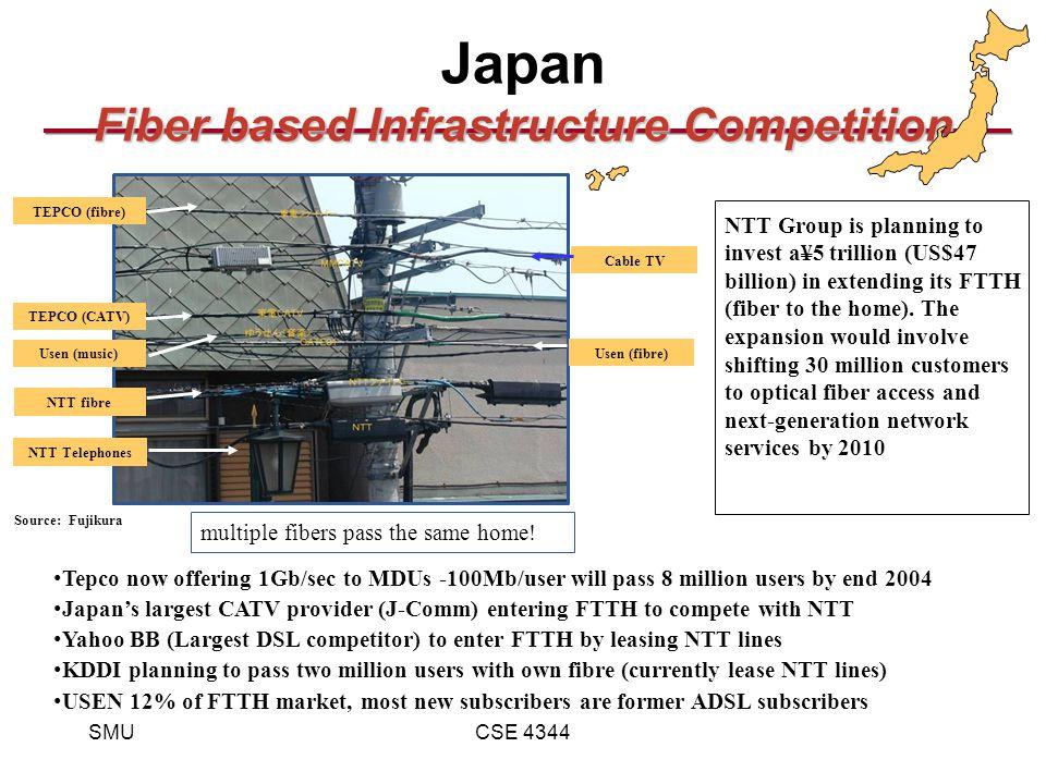 SMUCSE 4344 Fiber based Infrastructure Competition Japan Fiber based Infrastructure Competition NTT Telephones NTT fibre Usen (music) Usen (fibre) TEPCO (CATV) TEPCO (fibre) Cable TV Source: Fujikura multiple fibers pass the same home.