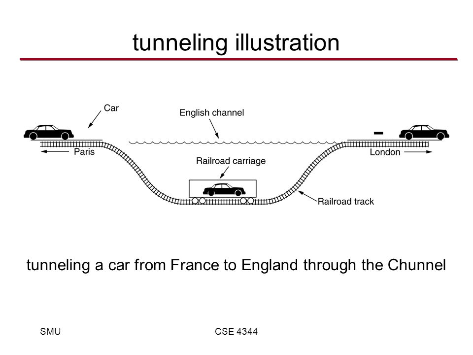 SMUCSE 4344 tunneling illustration tunneling a car from France to England through the Chunnel
