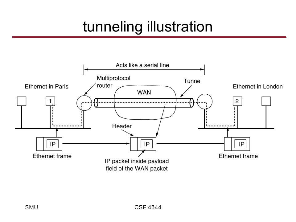 SMUCSE 4344 tunneling illustration