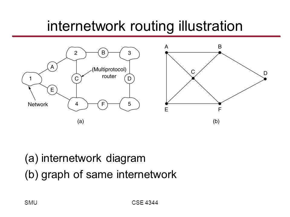 SMUCSE 4344 internetwork routing illustration (a)internetwork diagram (b)graph of same internetwork