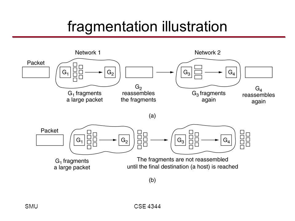 SMUCSE 4344 fragmentation illustration