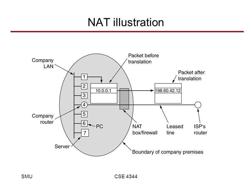 SMUCSE 4344 NAT illustration