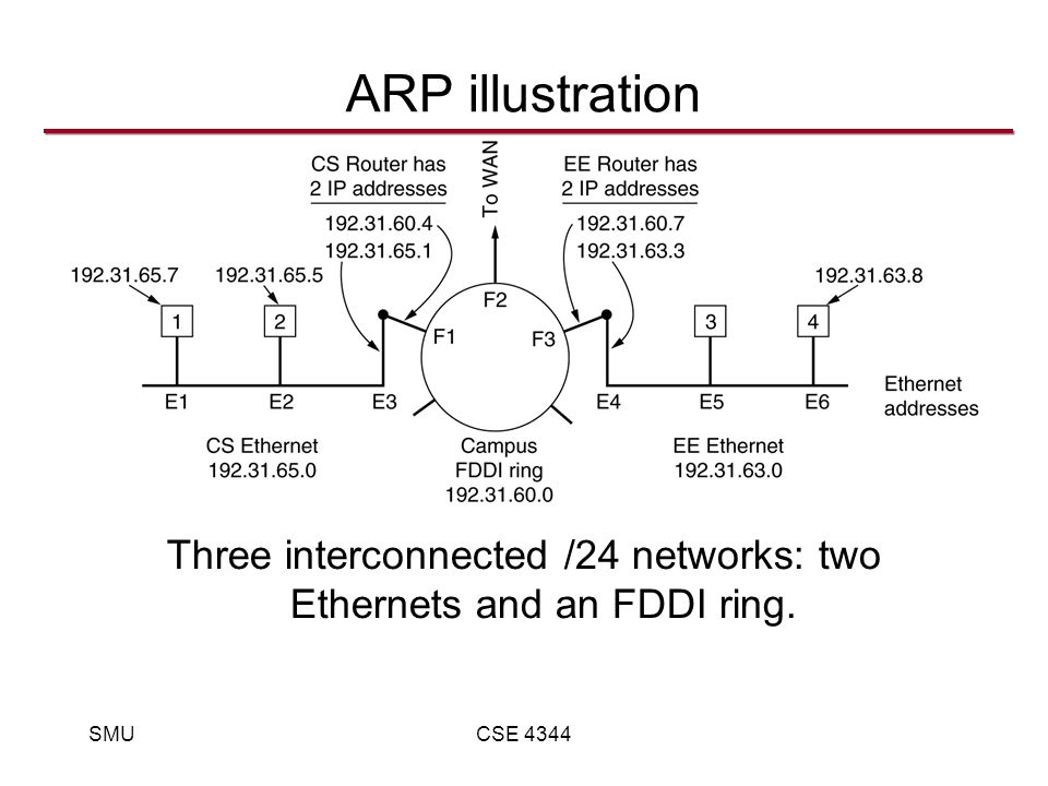 SMUCSE 4344 ARP illustration Three interconnected /24 networks: two Ethernets and an FDDI ring.
