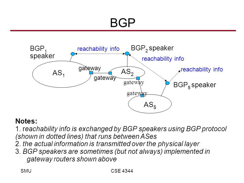SMUCSE 4344 BGP AS 1 AS 2 AS 5 BGP 1 speaker BGP 2 speaker BGP 5 speaker gateway reachability info Notes: 1.