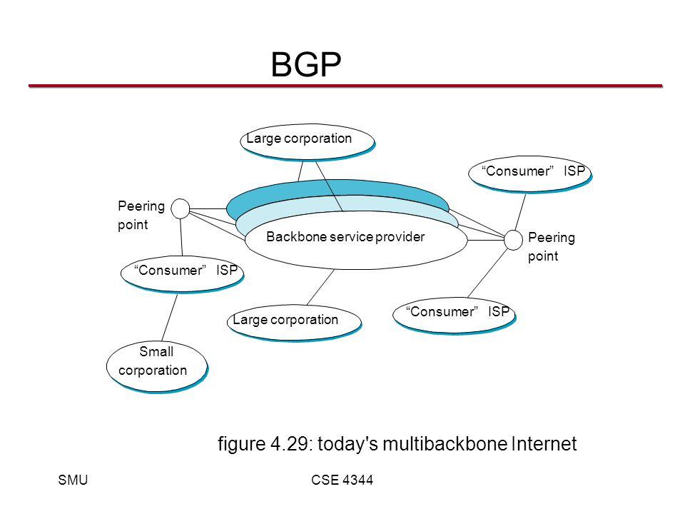 SMUCSE 4344 BGP figure 4.29: today s multibackbone Internet Backbone service provider Peering point Peering point Large corporation Small corporation Consumer ISP Consumer ISP Consumer ISP
