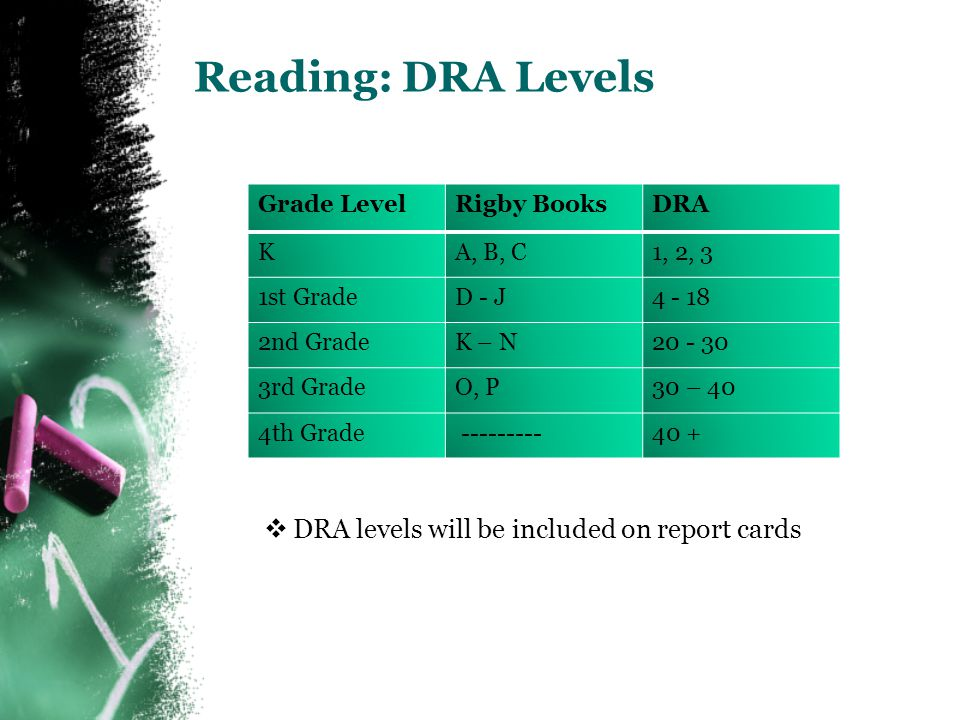 Reading: DRA Levels Grade LevelRigby BooksDRA KA, B, C1, 2, 3 1st GradeD - J4 - 18 2nd GradeK – N20 - 30 3rd GradeO, P30 – 40 4th Grade ---------40 +  DRA levels will be included on report cards