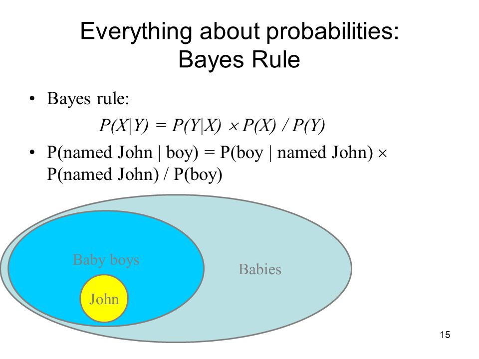 15 Everything about probabilities: Bayes Rule Bayes rule: P(X|Y) = P(Y|X)  P(X) / P(Y) P(named John | boy) = P(boy | named John)  P(named John) / P(boy) Babies Baby boys John