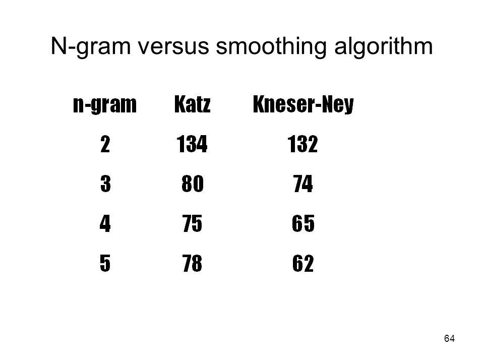 64 N-gram versus smoothing algorithm