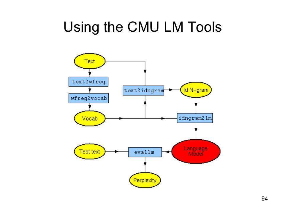 94 Using the CMU LM Tools