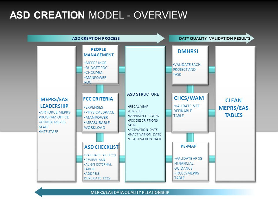 ASD CREATION MODEL - OVERVIEW MEPRS/EAS LEADERSHIP ASD STRUCTURE ASD CHECKLIST FCC CRITERIA PEOPLE MANAGEMENT CLEAN MEPRS/EAS TABLES PE-MAP CHCS/WAM DMHRSI AIR FORCE MEPRS PROGRAM OFFICE AFMOA MEPRS STAFF MTF STAFF EXPENSES PHYSICAL SPACE MANPOWER MEASURABLE WORKLOAD MEPRS MGR BUDGET POC CHCS DBA MANPOWER POC VALIDATE ALL FCCs REVIEW ASN ALIGN EXTERNAL TABLES ADDRESS DUPLICATE FCCs FISCAL YEAR DMIS ID MEPRS/FCC CODES FCC DESCRIPTIONS ASN ACTIVATION DATE INACTIVATION DATE DEACTIVATION DATE VALIDATE SITE DEFINABLE TABLE VALIDATE EACH PROJECT AND TASK VALIDATE AF SG FIINANCIAL GUIDANCE RCCC/MEPRS TABLE MEPRS/EAS DATA QUALITY RELATIONSHIP LEARNING ASD CREATION PROCESSDATY QUALITY VALIDATION RESULTS