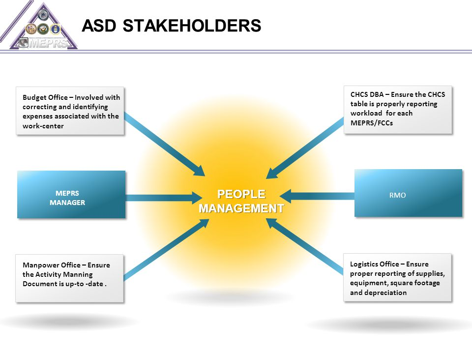 ASD STAKEHOLDERS PEOPLE MANAGEMENT MEPRS MANAGER Budget Office – Involved with correcting and identifying expenses associated with the work-center Logistics Office – Ensure proper reporting of supplies, equipment, square footage and depreciation RMO CHCS DBA – Ensure the CHCS table is properly reporting workload for each MEPRS/FCCs Manpower Office – Ensure the Activity Manning Document is up-to -date.