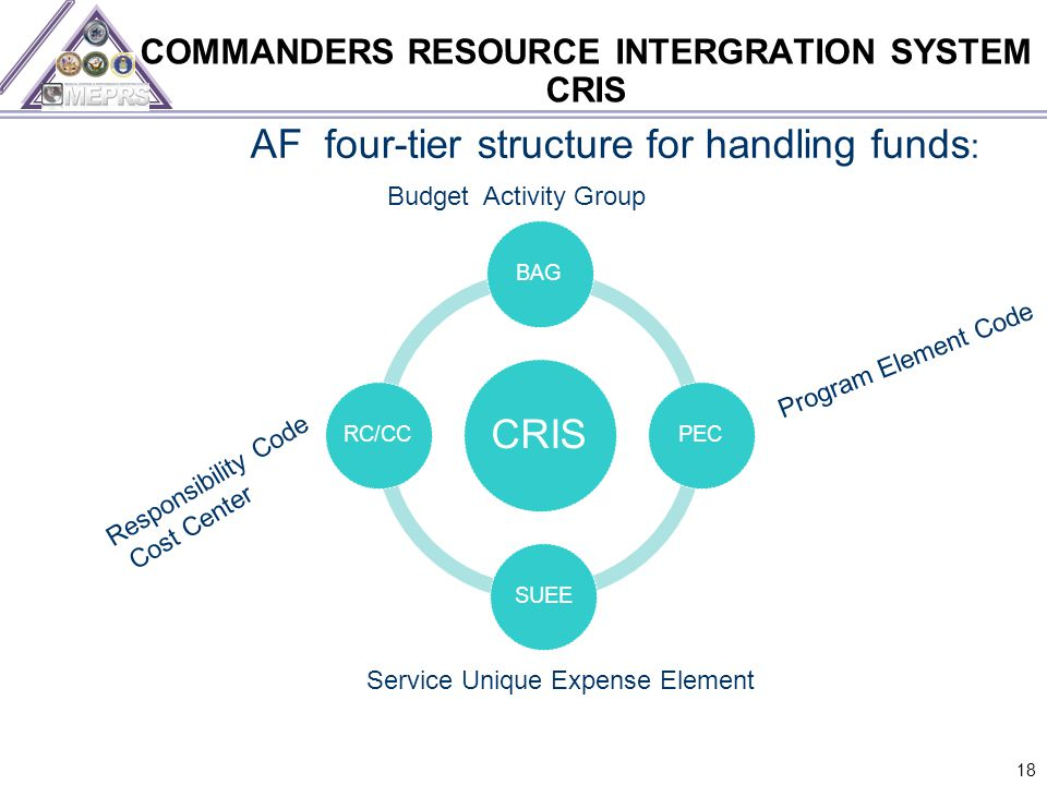 COMMANDERS RESOURCE INTERGRATION SYSTEM CRIS 18 Program Element Code AF four-tier structure for handling funds : Budget Activity Group Responsibility Code Cost Center Service Unique Expense Element