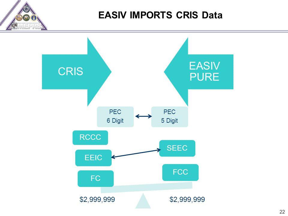 EASIV IMPORTS CRIS Data 22 CRIS EASIV PURE PEC 6 Digit PEC 5 Digit FCCSEECFCEEIC RCCC $2,999,999