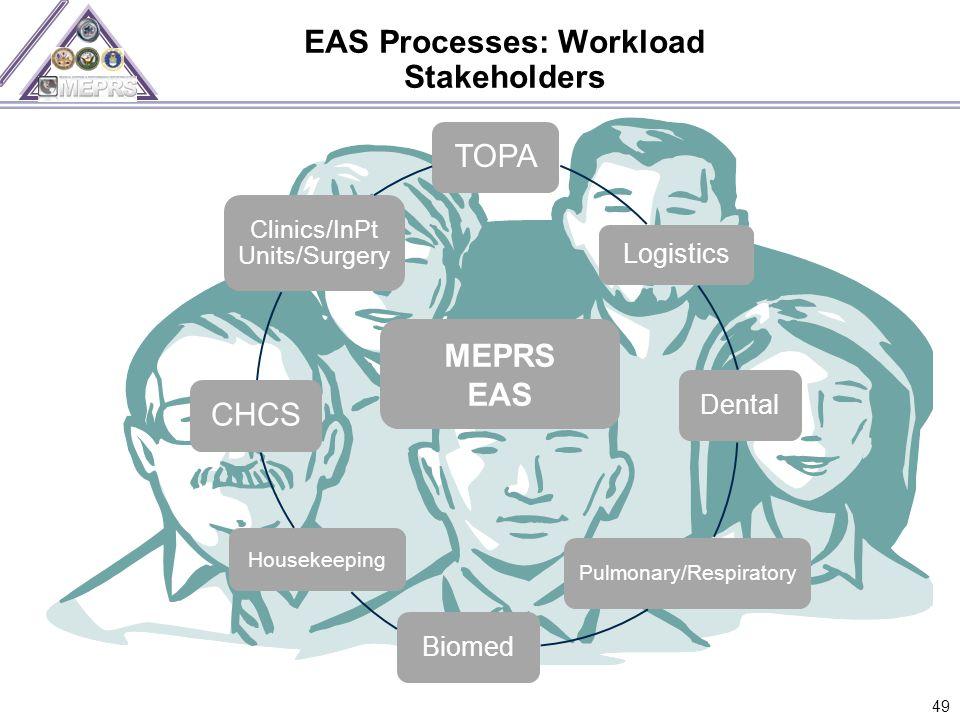 EAS Processes: Workload Stakeholders 49 MEPRS EAS