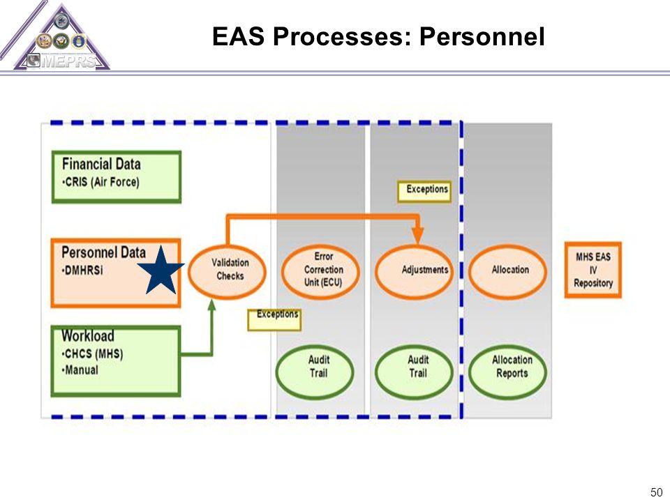 EAS Processes: Personnel 50