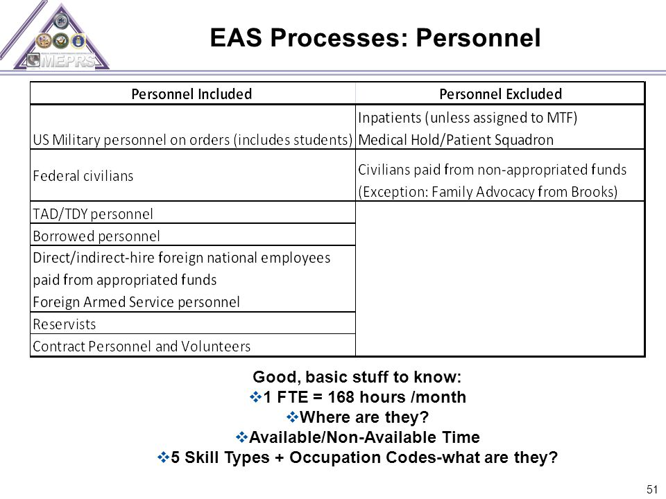 EAS Processes: Personnel 51 Good, basic stuff to know:  1 FTE = 168 hours /month  Where are they.