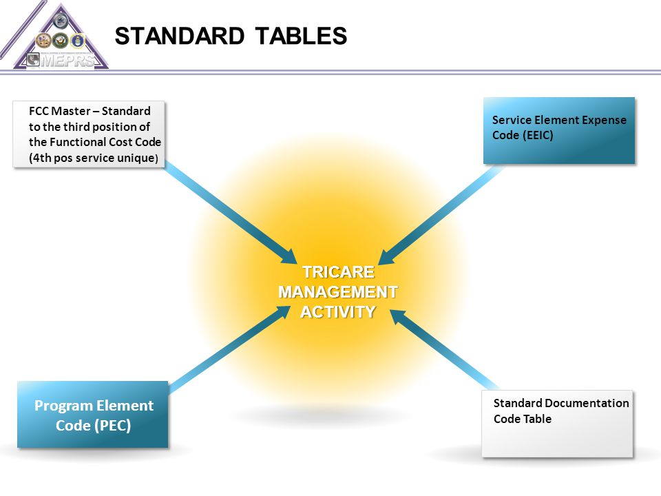 STANDARD TABLES TRICARE MANAGEMENT ACTIVITY FCC Master – Standard to the third position of the Functional Cost Code (4th pos service unique ) Standard Documentation Code Table Service Element Expense Code (EEIC) Program Element Code (PEC)