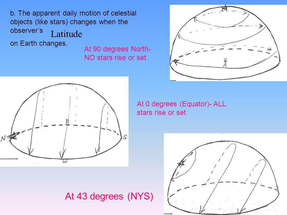 At 0 degrees (Equator)- ALL stars rise or set b.