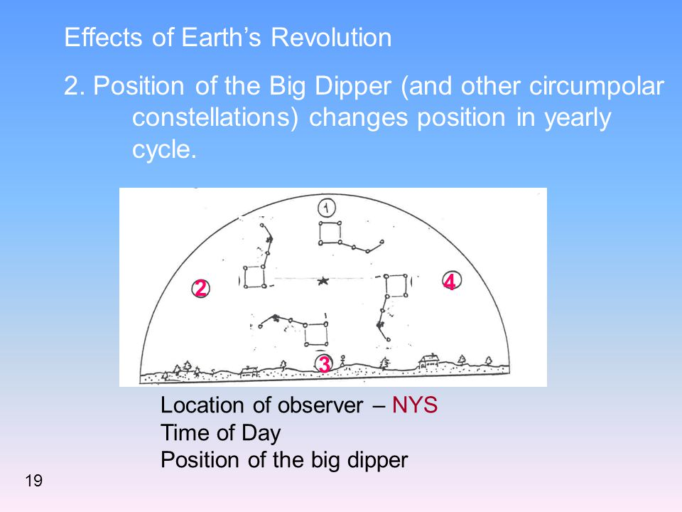 Effects of Earth's Revolution 2. Position of the Big Dipper (and other circumpolar constellations) changes position in yearly cycle. 2 3 4 Location of