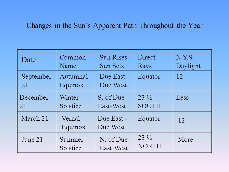 Changes in the Sun's Apparent Path Throughout the Year Date Common Name Sun Rises Sun Sets Direct Rays N.Y.S. Daylight September 21 Autumnal Equinox D