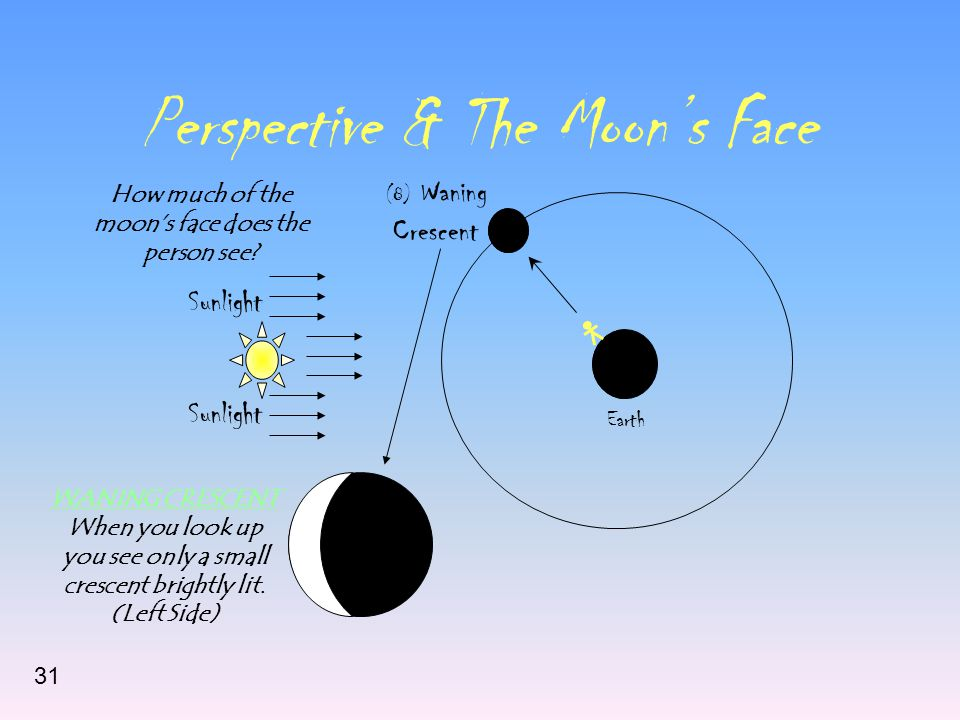 Perspective & The Moon's Face Sunlight Earth (8) Waning Crescent How much of the moon's face does the person see? WANING CRESCENT When you look up you