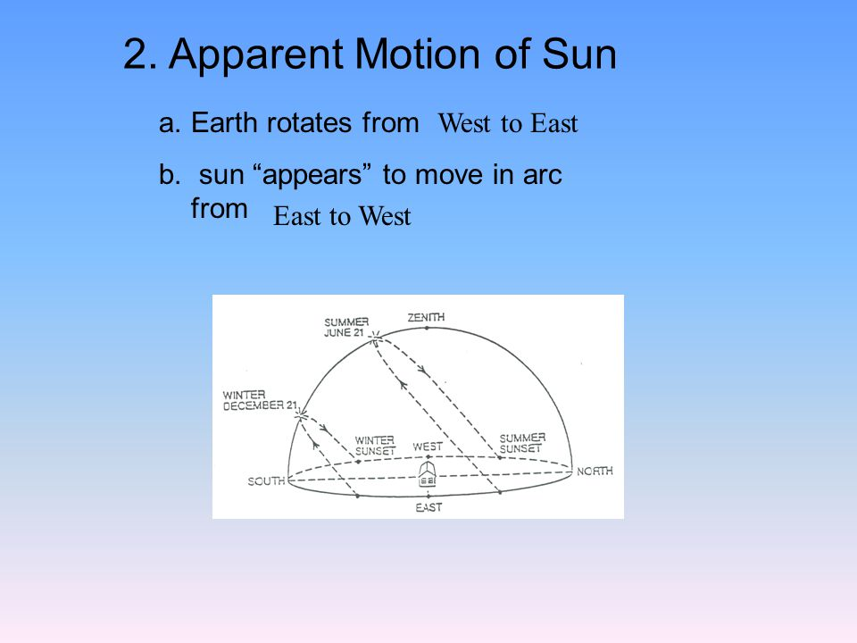 2. Apparent Motion of Sun a.Earth rotates from b.