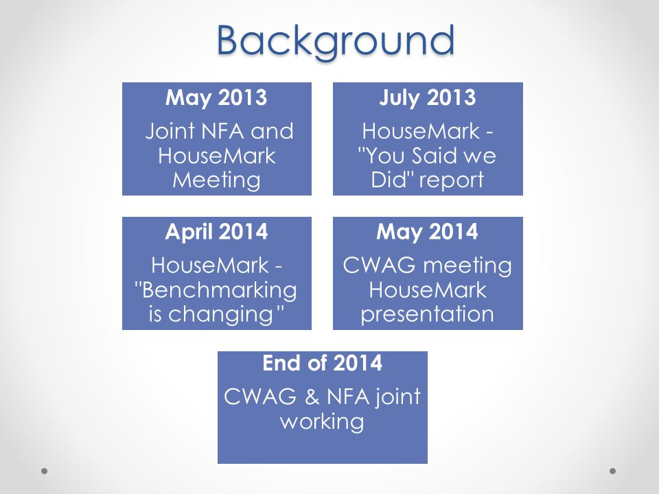 Background May 2013 Joint NFA and HouseMark Meeting July 2013 HouseMark -