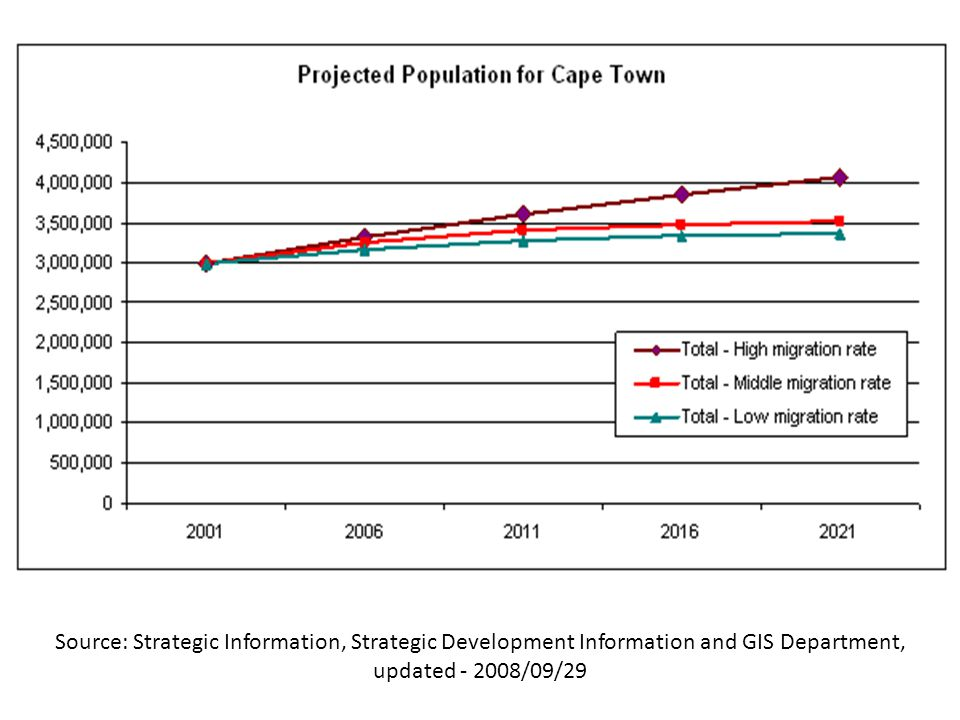 Source: Strategic Information, Strategic Development Information and GIS Department, updated - 2008/09/29