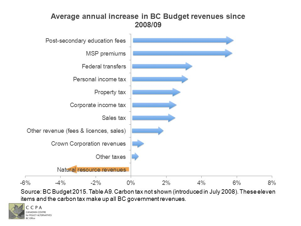 Source: BC Budget 2015. Table A9. Carbon tax not shown (introduced in July 2008).