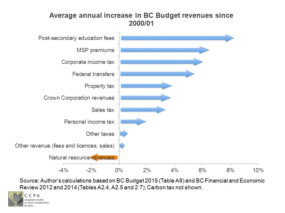 Source: Author's calculations based on BC Budget 2015 (Table A9) and BC Financial and Economic Review 2012 and 2014 (Tables A2.4, A2.5 and 2.7); Carbon tax not shown.