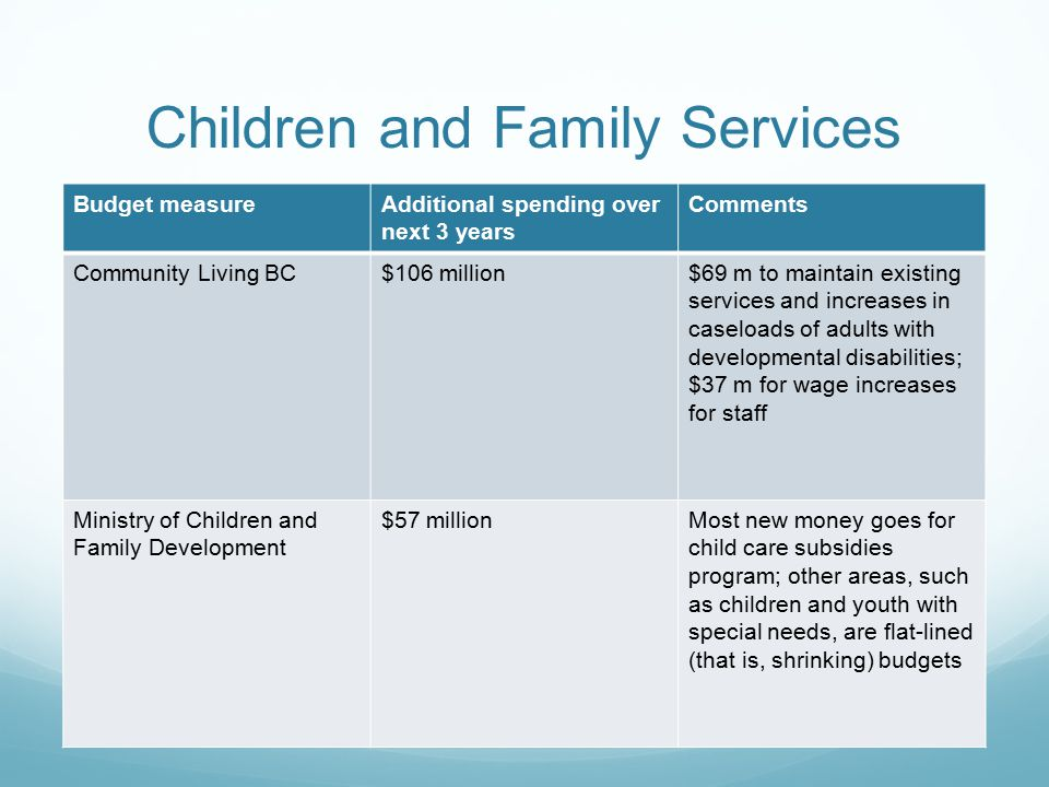 Children and Family Services Budget measureAdditional spending over next 3 years Comments Community Living BC$106 million$69 m to maintain existing services and increases in caseloads of adults with developmental disabilities; $37 m for wage increases for staff Ministry of Children and Family Development $57 millionMost new money goes for child care subsidies program; other areas, such as children and youth with special needs, are flat-lined (that is, shrinking) budgets
