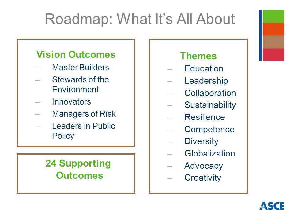 Vision Outcomes –Master Builders –Stewards of the Environment –Innovators –Managers of Risk –Leaders in Public Policy Roadmap: What It's All About Themes –Education –Leadership –Collaboration –Sustainability –Resilience –Competence –Diversity –Globalization –Advocacy –Creativity 24 Supporting Outcomes