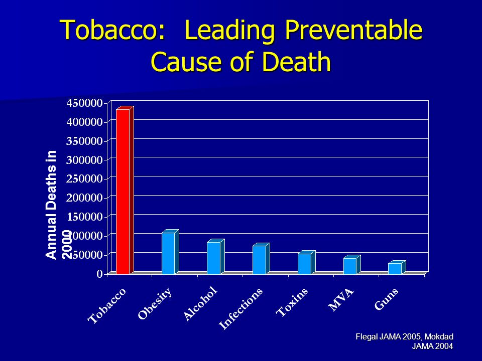 Flegal JAMA 2005, Mokdad JAMA 2004 Tobacco: Leading Preventable Cause of Death Annual Deaths in 2000