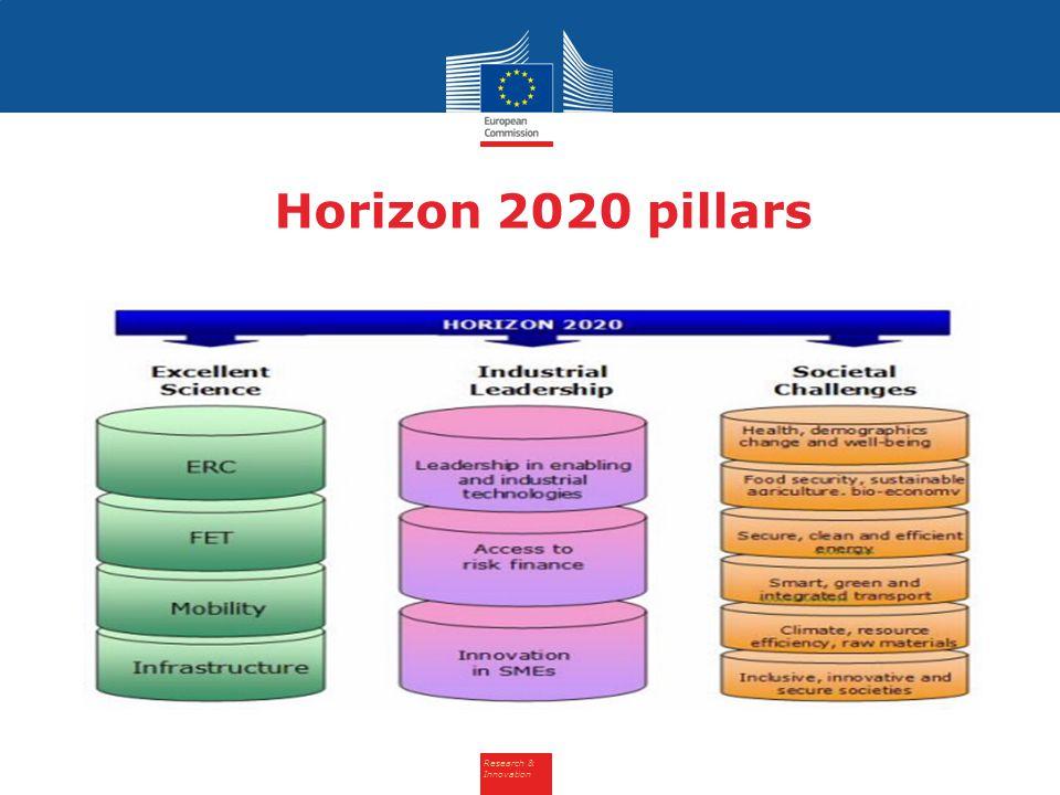 Research & Innovation Horizon 2020 pillars
