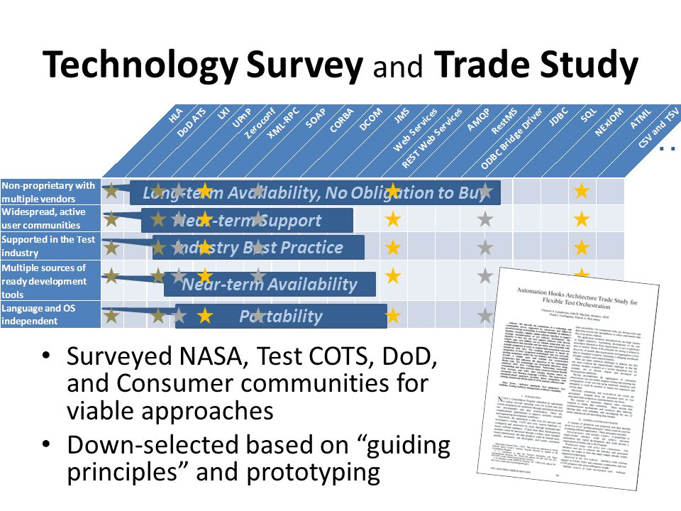 Technology Survey and Trade Study Surveyed NASA, Test COTS, DoD, and Consumer communities for viable approaches Down-selected based on guiding principles and prototyping Long-term Availability, No Obligation to Buy Near-term Support Industry Best Practice Near-term Availability Portability …