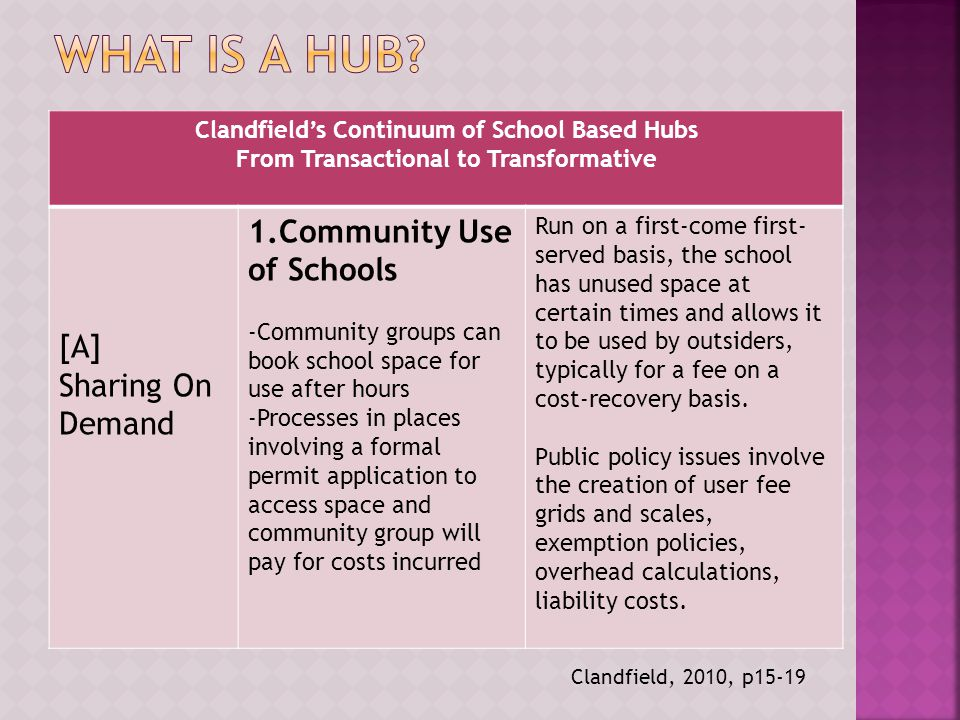 Clandfield's Continuum of School Based Hubs From Transactional to Transformative [A] Sharing On Demand 1.Community Use of Schools -Community groups can book school space for use after hours -Processes in places involving a formal permit application to access space and community group will pay for costs incurred Run on a first-come first- served basis, the school has unused space at certain times and allows it to be used by outsiders, typically for a fee on a cost-recovery basis.