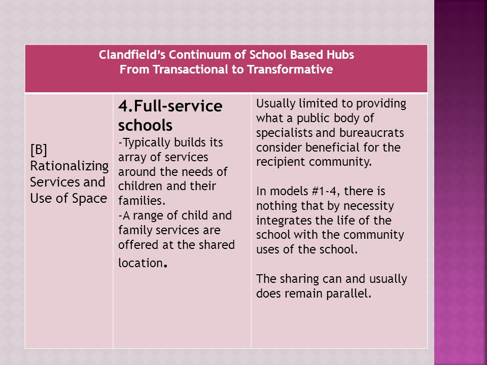 Clandfield's Continuum of School Based Hubs From Transactional to Transformative [B] Rationalizing Services and Use of Space 4.Full-service schools -Typically builds its array of services around the needs of children and their families.