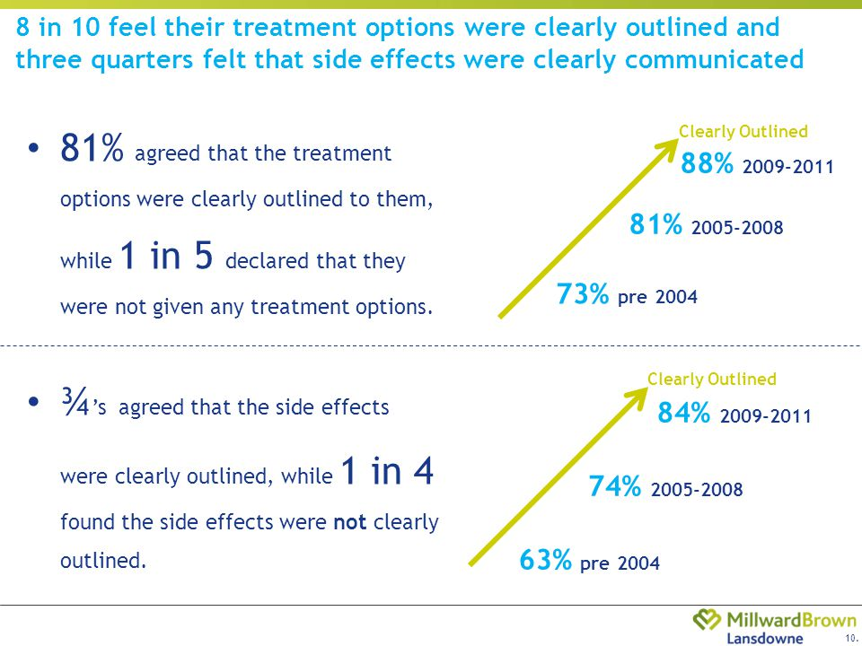 10. 8 in 10 feel their treatment options were clearly outlined and three quarters felt that side effects were clearly communicated 81% agreed that the