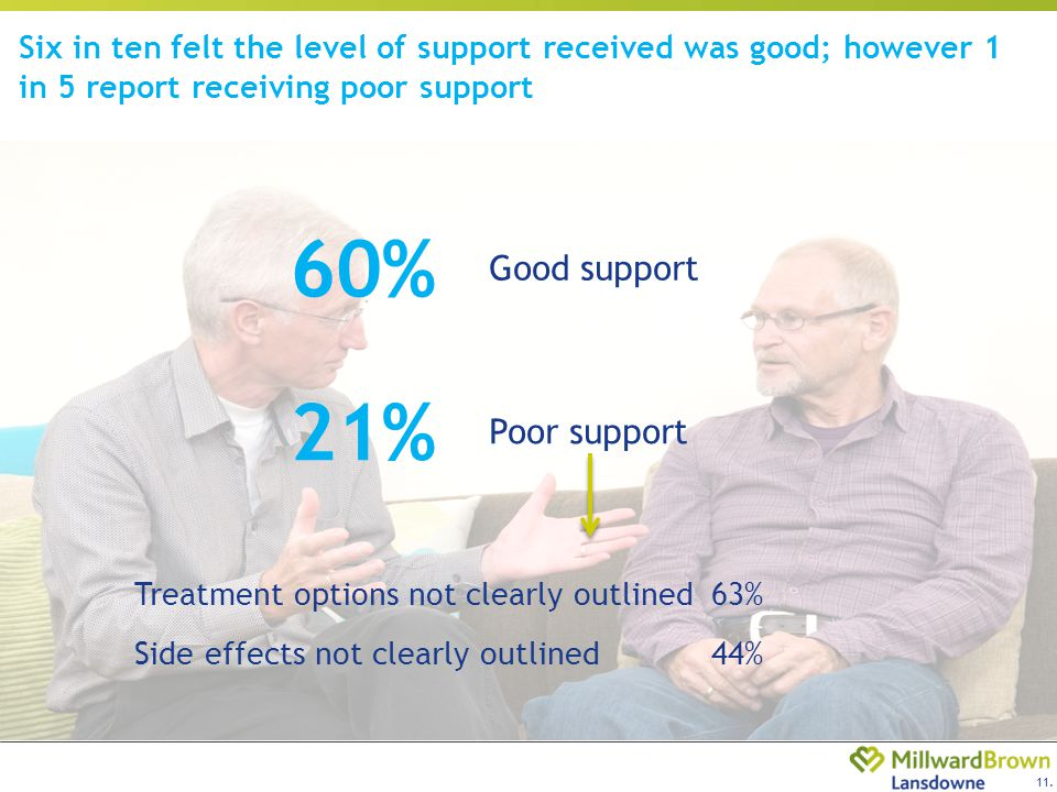 11. Six in ten felt the level of support received was good; however 1 in 5 report receiving poor support Good support Treatment options not clearly ou
