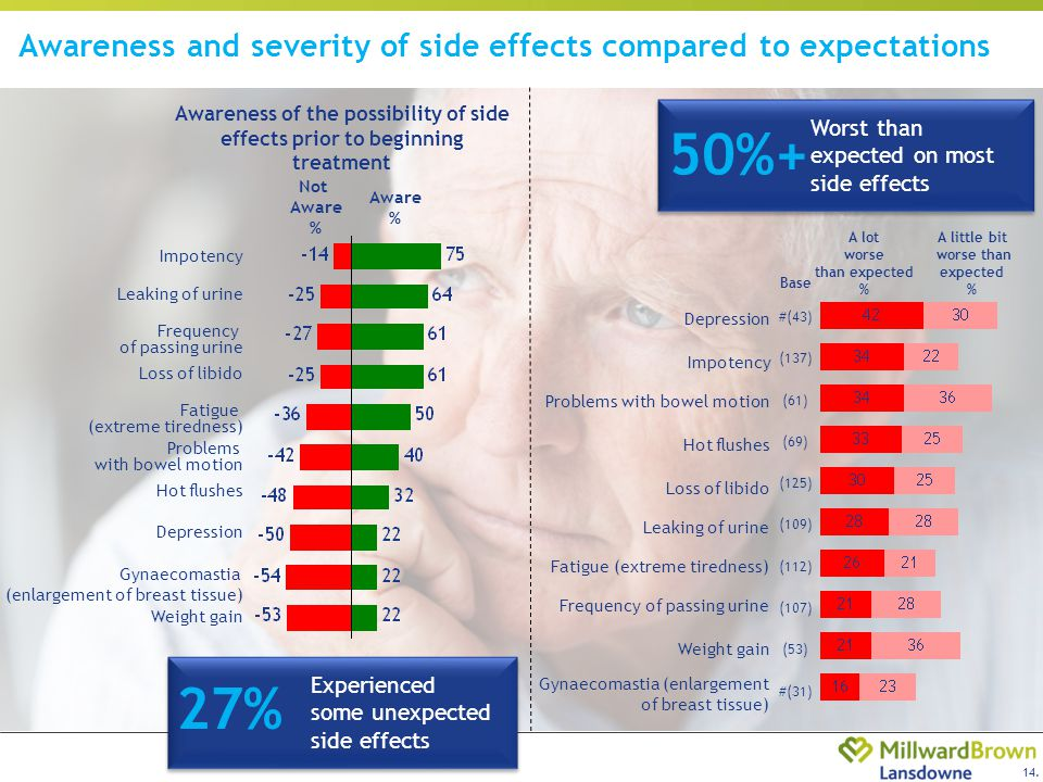 14. Awareness and severity of side effects compared to expectations Worst than expected on most side effects 50%+ Fatigue (extreme tiredness) Leaking