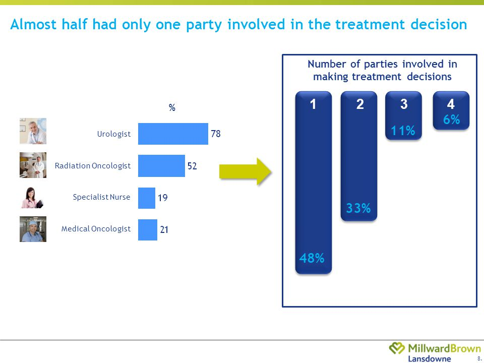 8. Almost half had only one party involved in the treatment decision % Urologist Medical Oncologist Specialist Nurse Radiation Oncologist Number of pa