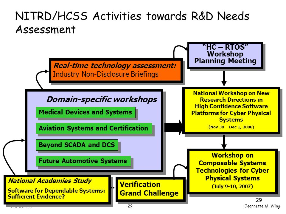 29CPS SummitJeannette M. Wing 29 NITRD/HCSS Activities towards R&D Needs Assessment National Academies Study Software for Dependable Systems: Sufficie