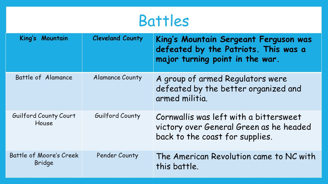 Battles King's MountainCleveland County King's Mountain Sergeant Ferguson was defeated by the Patriots.