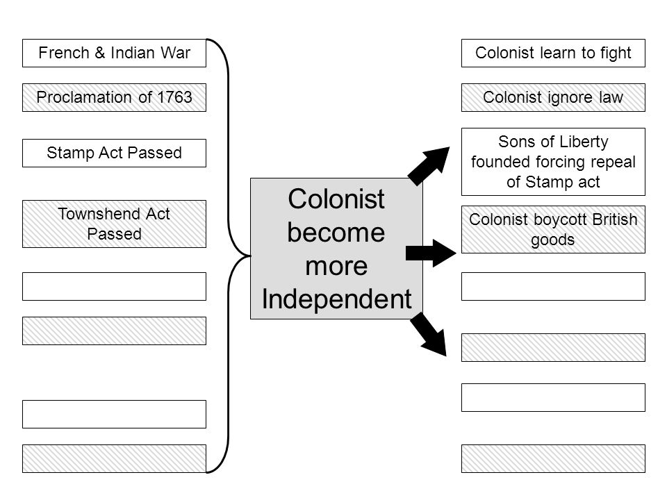 French & Indian War Colonist become more Independent Colonist learn to fight Townshend Act Passed Colonist boycott British goods Colonist ignore law S