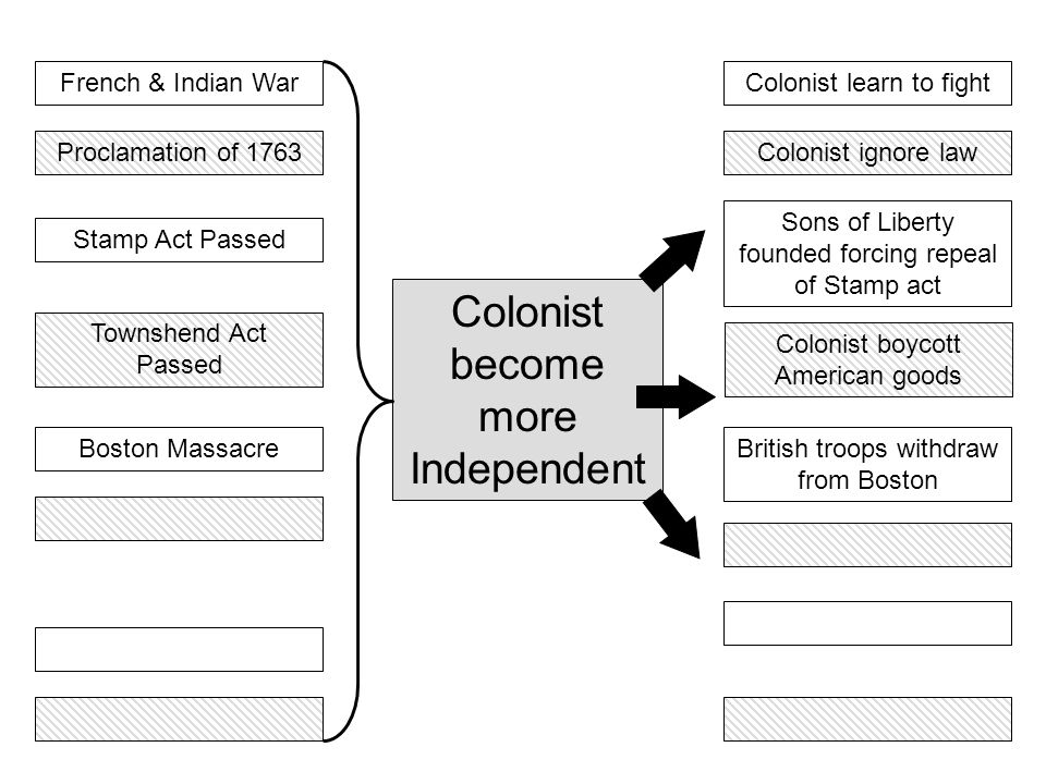 French & Indian War Colonist become more Independent Colonist learn to fight Townshend Act Passed Boston MassacreBritish troops withdraw from Boston C