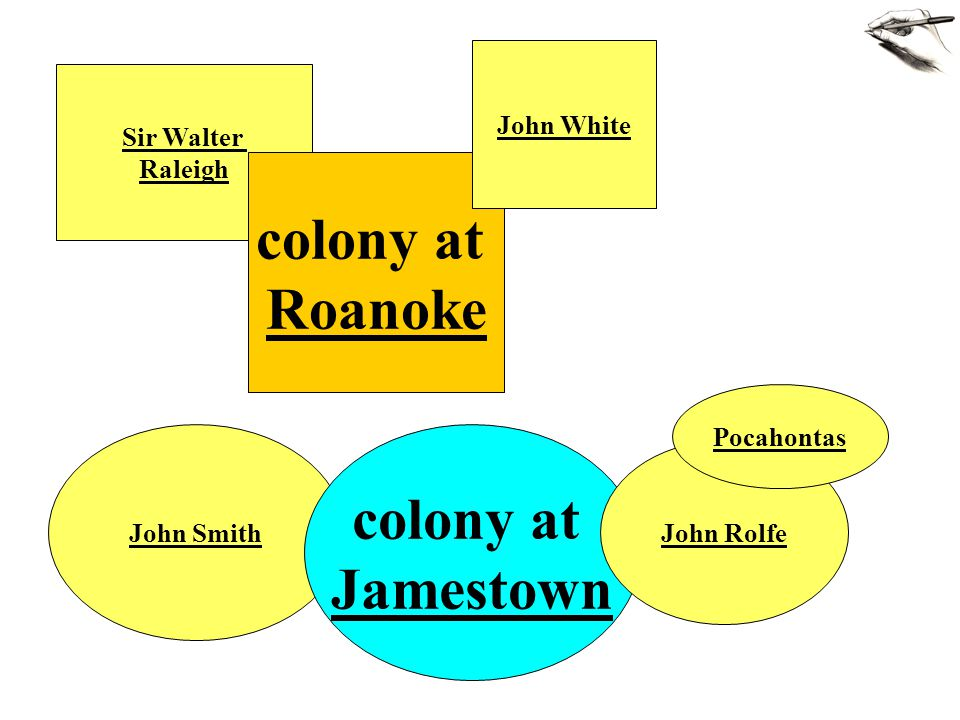 Sir Walter Raleigh John Smith colony at Jamestown John Rolfe colony at Roanoke John White Pocahontas