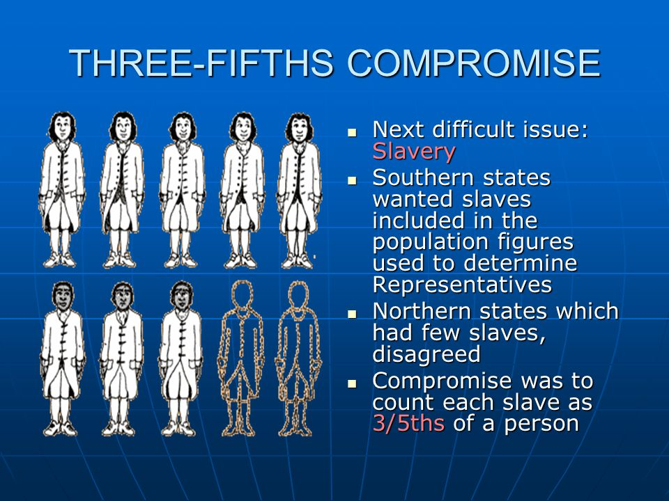 THREE-FIFTHS COMPROMISE Next difficult issue: Slavery Next difficult issue: Slavery Southern states wanted slaves included in the population figures u