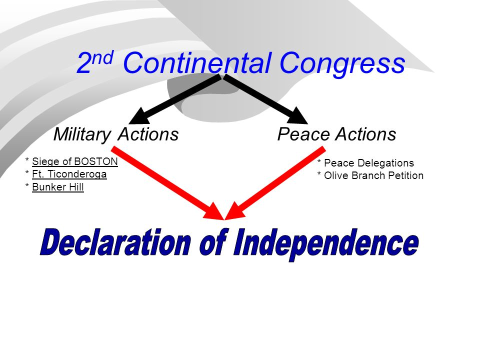 Military ActionsPeace Actions * Siege of BOSTON * Ft. Ticonderoga * Bunker Hill * Peace Delegations * Olive Branch Petition